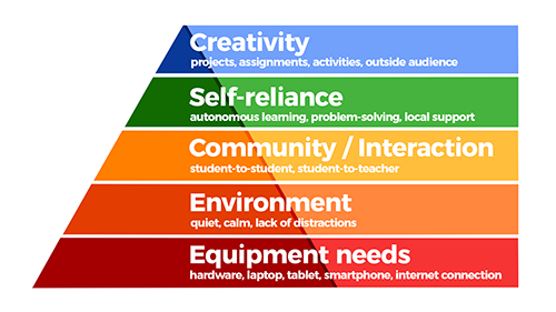 Hierarchy of Needs for Successful Online Learning - Level 5